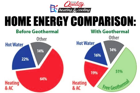 Geothermal energy savings charts